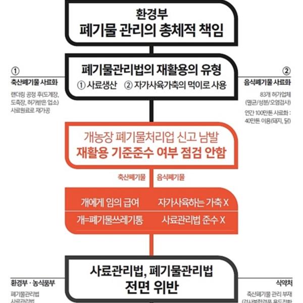 개농장 분포 기자회견-개농장 분포지도 [사진그림류]